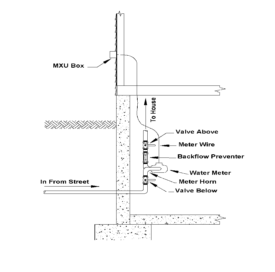 A diagram displaying the typical installation of a water meter. A city water pipe enters the home from the street. Water flows through a valve, meter, backflow preventer, and into the house. Wiring from the  meter is run to the exterior of the home allowing it to be read at any time by KWD staff.